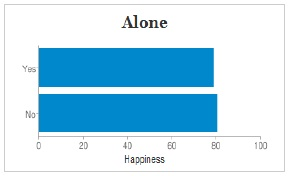 Happiness: alone